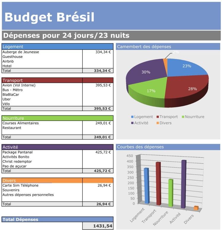 budget bresil-1